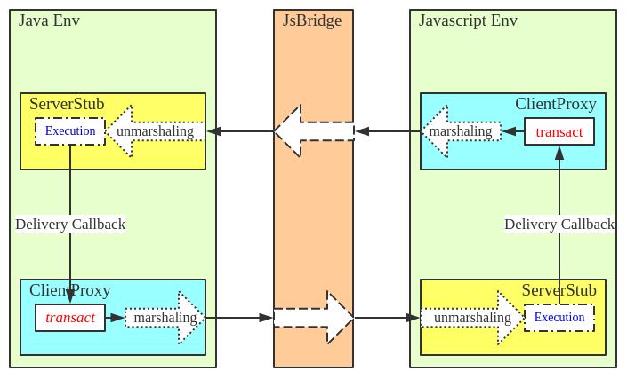 Javascript-bridge-circle