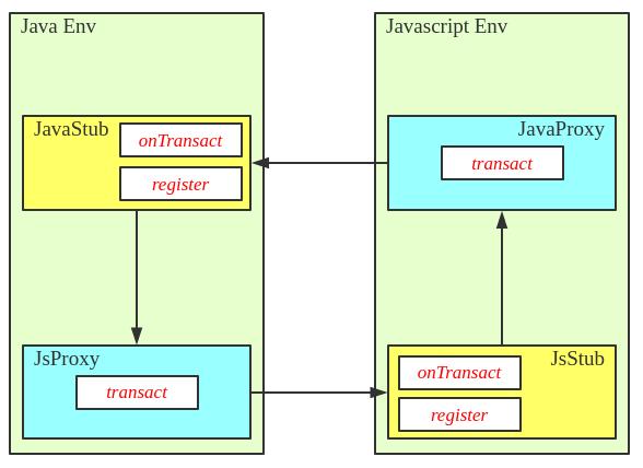 Javascript-bridge-register
