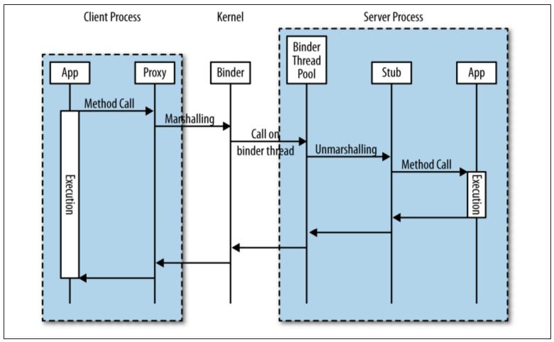 Javascript-bridge-rpc